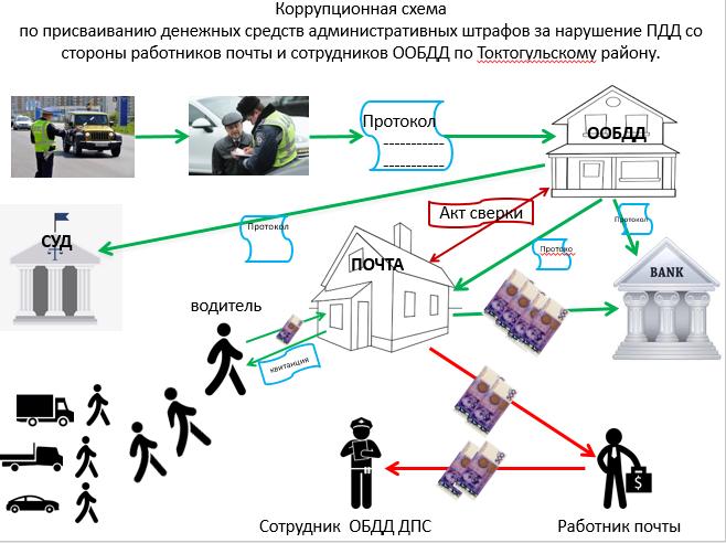 коррупционная схема ГУОБДД.png